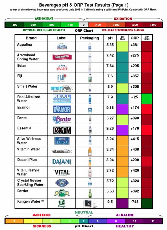 Rethink your drink - pH level of common acidic drinks
